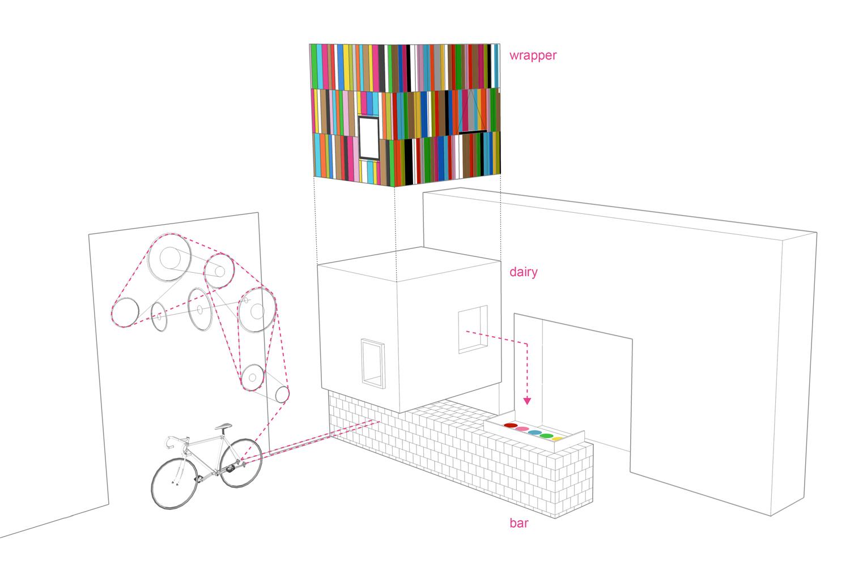 Peddlers Creamery Concept Diagram.jpg