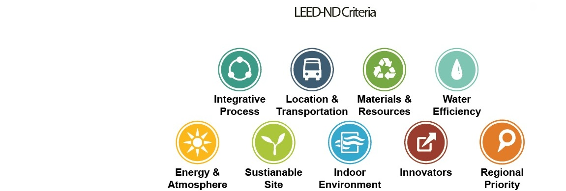 Registered LEED-ND - US Green Building Council ©