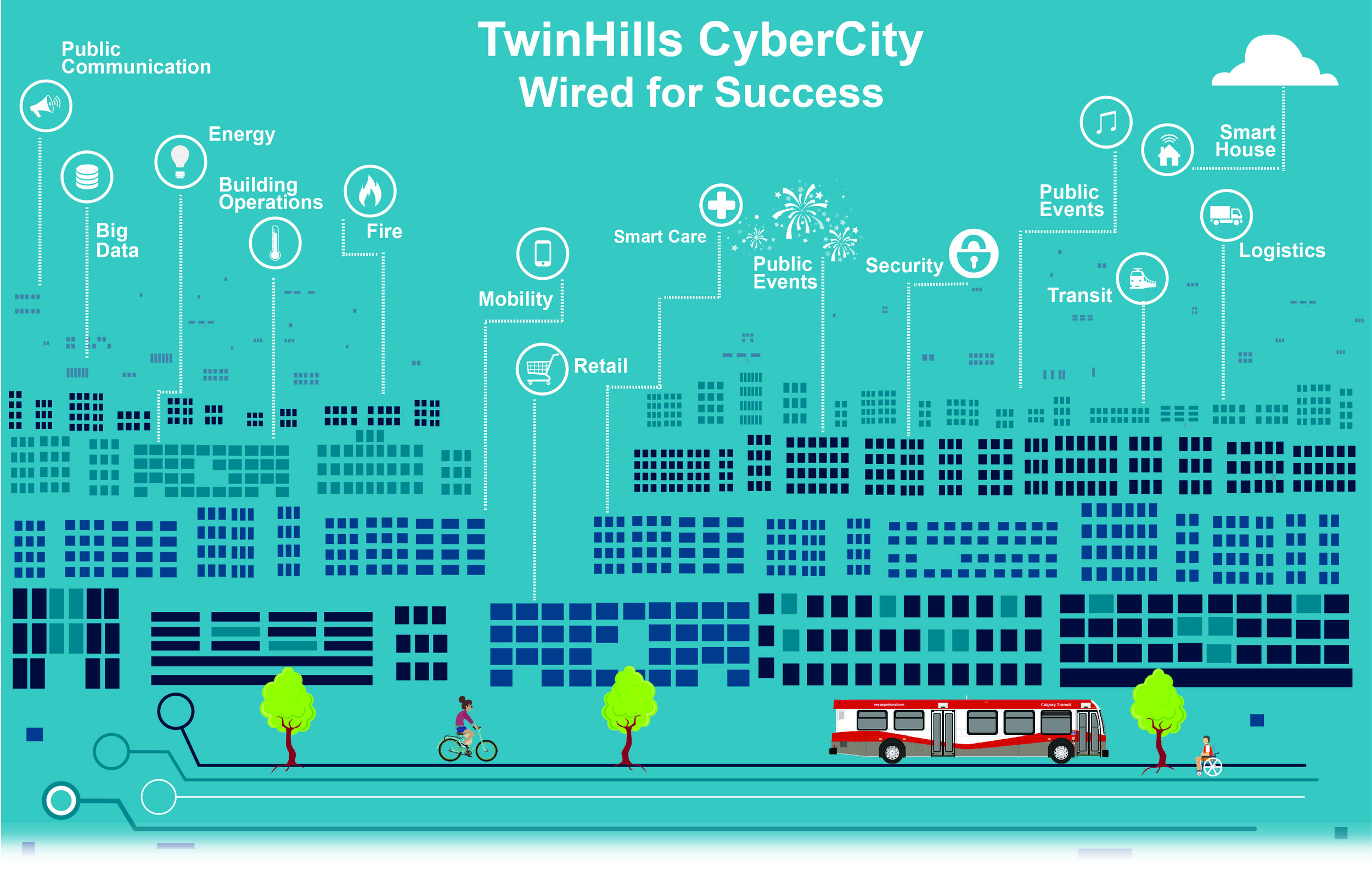 TwinHills Wired for SUCCESS