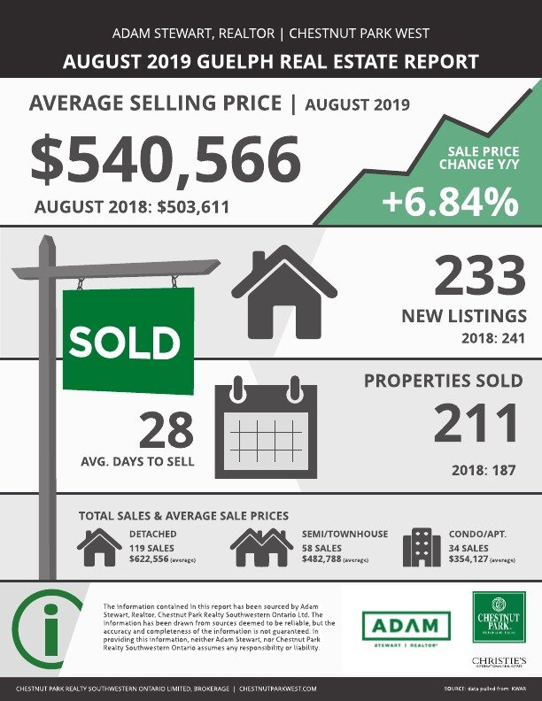 Guelph Real Estate Market Report — August 2019