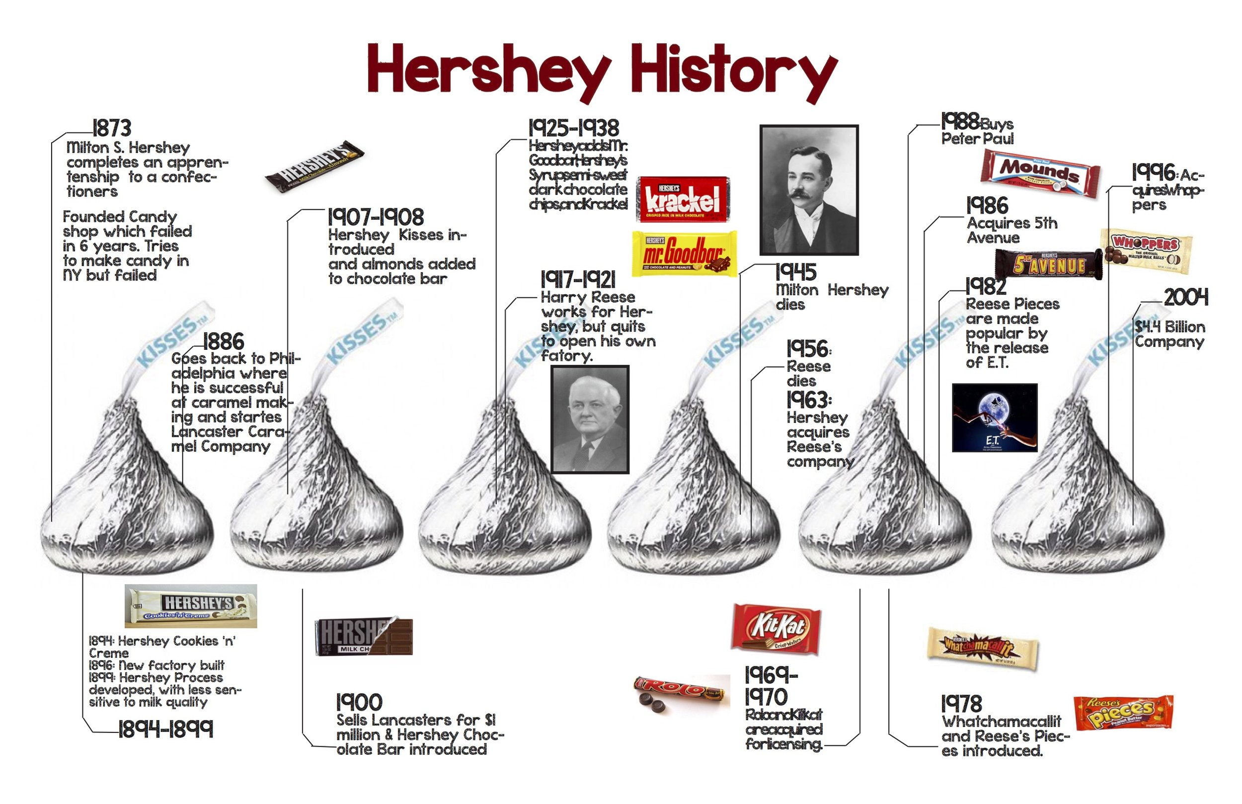 To complete this detailed design for the timeline of Hershey, inDesign and Photoshop were used.