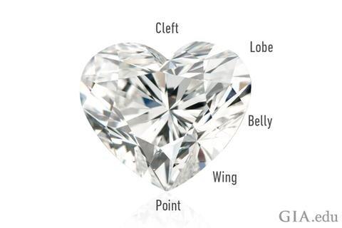 Anatomy of a heart-shaped diamond. Photo by    GIA   .