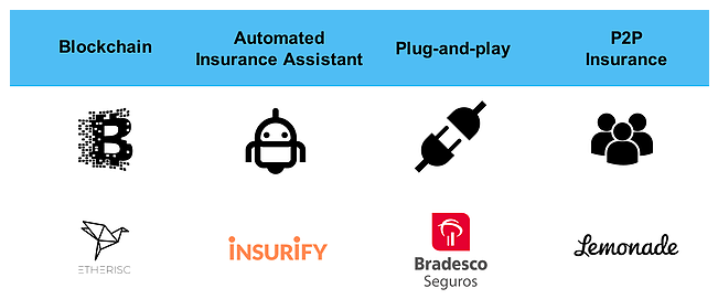 Figure 10: Insurtech ideas that are absent in Canada (2017)