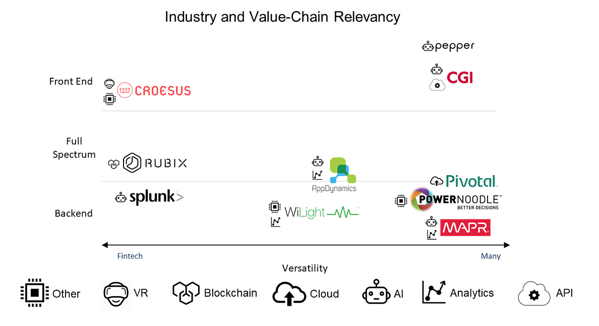 Figure1: Industry and Value-chain positioning matrix