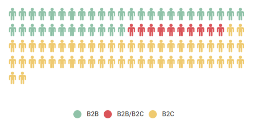 Graph 3: Distribution of startups based on end-consumer type