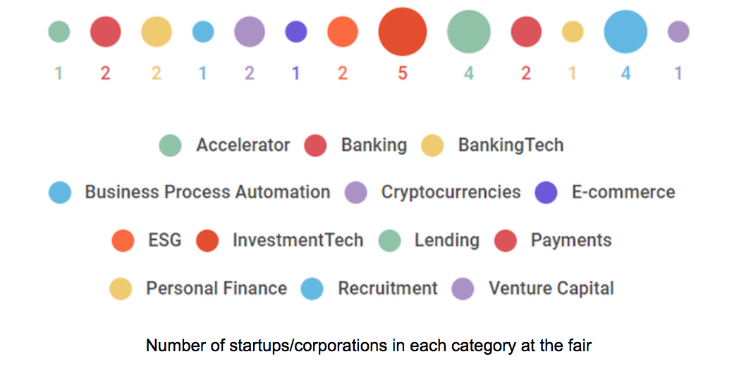 Number of startups/corporations in each category at the fair