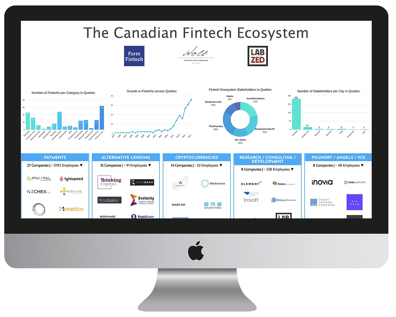 Canada's first fintech ecosystem map created by FormFintech in partnership with Holt Fintech Acclerator and in collaboration with LabZed  (click picture to access)