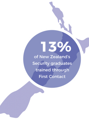 Small company, Massive Results - In 2014, with only Wellington based operations, First Contact trained 13% of the Level 2, and 8% of the Level 3 graduates in the NZQA National Certificate in Security.To date, First Contact has trained nearly 500 security officers to their Level 3, National Certificate in Security.