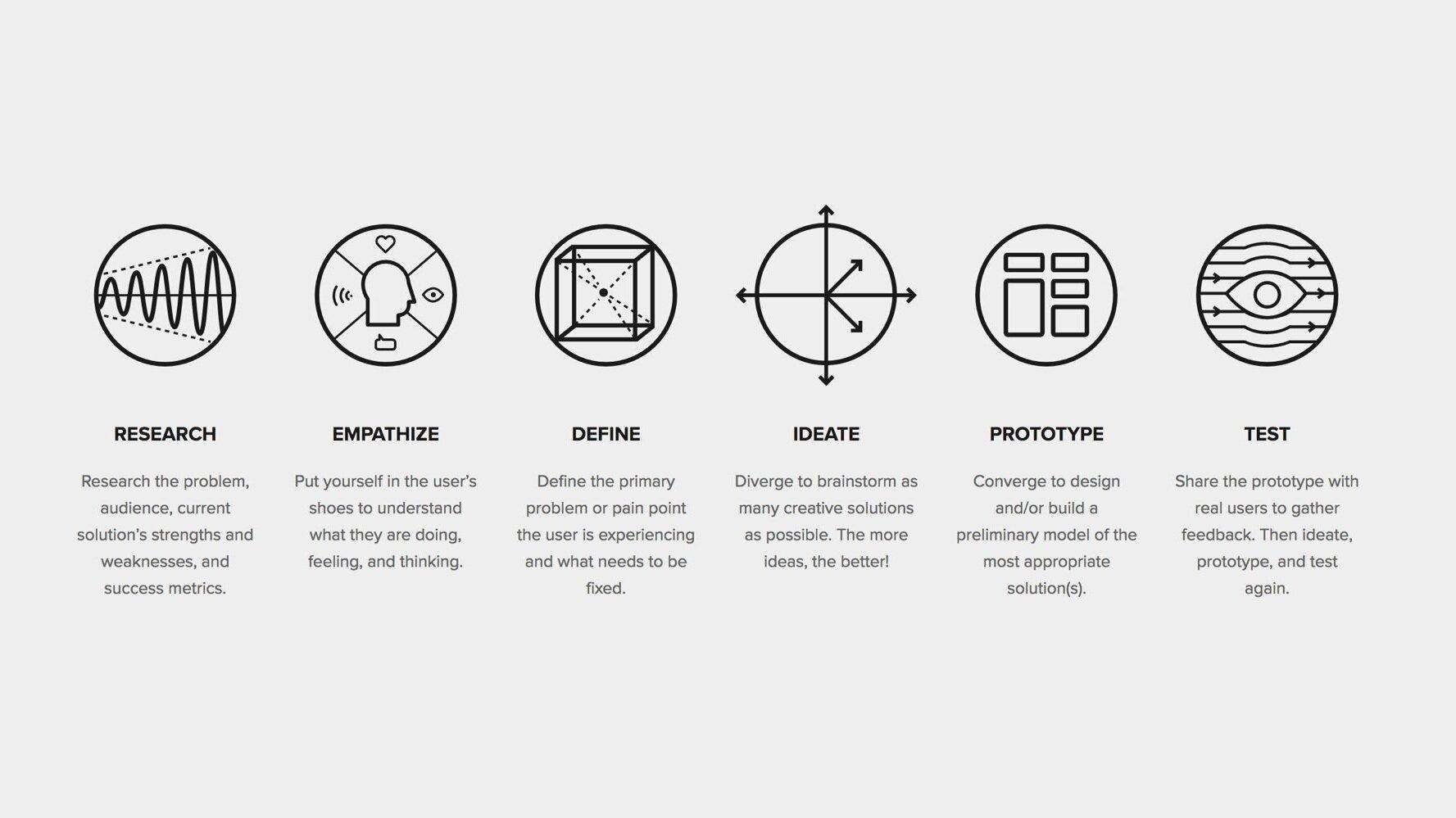 The-Drawbackwards-Design-Thinking-Process.jpg
