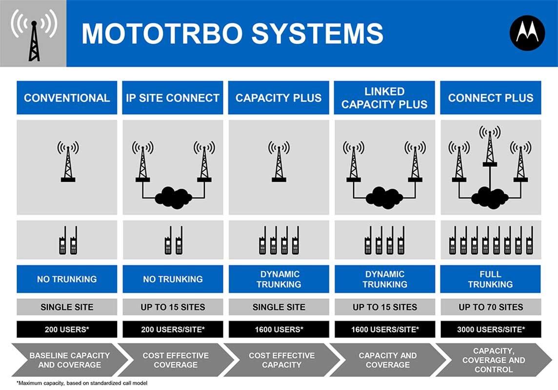 Mototrbo Systems.jpg
