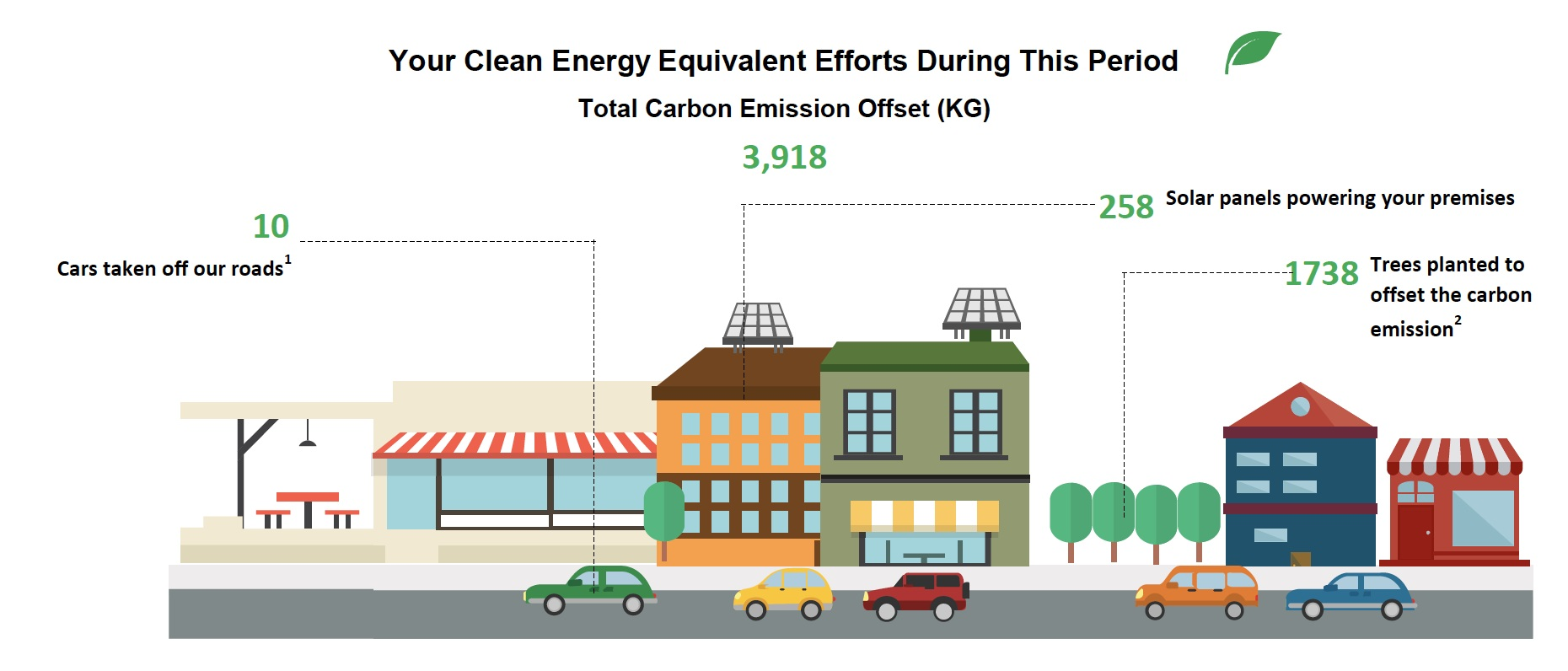 1 Data from number of cars are based on average distance in Singapore from LTA and https://www.epa.gov/energy/greenhouse-gas-equivalencies-calculator  2 Data from number of trees are from: http://www.earthruns.org/index.php/learn/learn