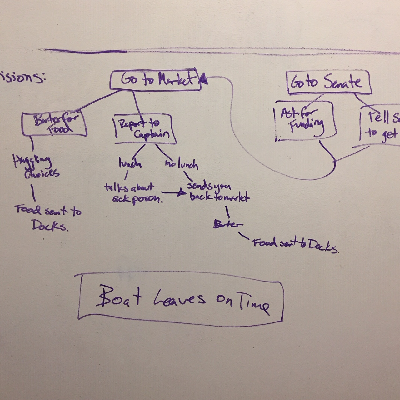 Early draft of the story structure with forking player choices.