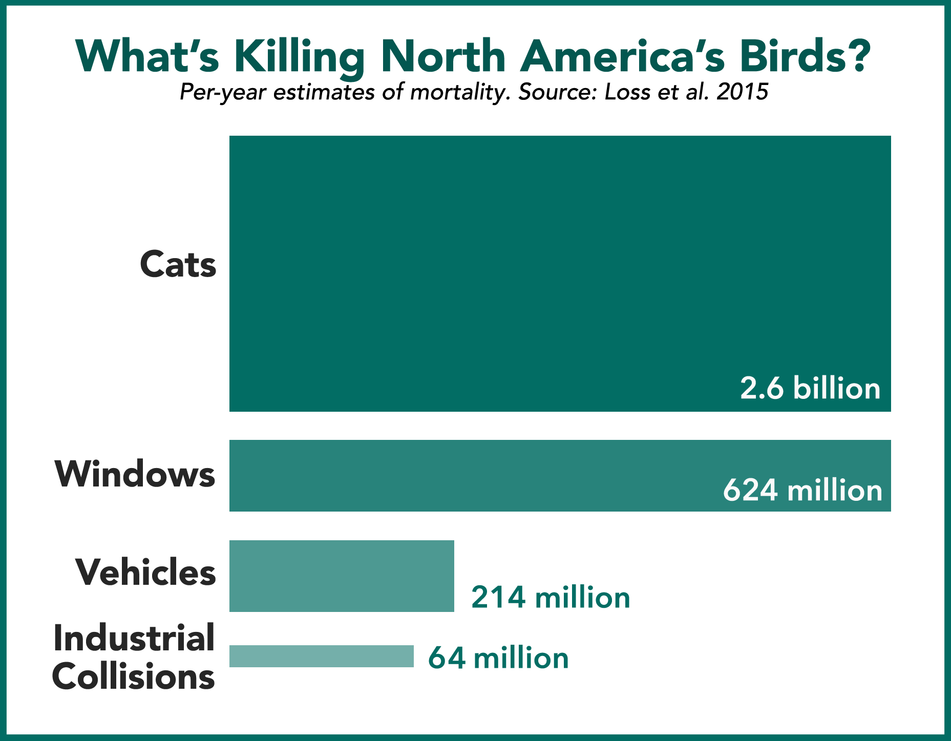 Estimates of annual bird deaths from specific human-related causes (other than habitat loss) in the United States and Canada. Industrial collisions include deaths from power lines (57 million), communication towers (6.8 million), and wind turbines (140,000–679,089). Source:  Loss et al. 2015 .