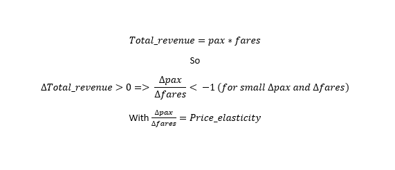Equation showing more detail on price elasticity. Total revenue equals passengers times fares. So delta total revenue greater than 0 equals delta passengers over delta fares less than -1 for (small delta passengers and delta fares). With delta passengers over delta fares equals price elasticity.