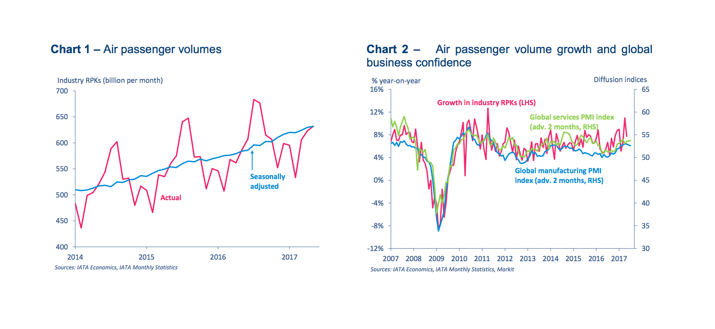 IATA charts on air passenger volumes and global business confidence
