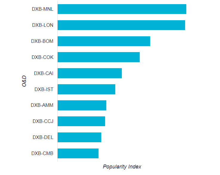 Source : Skyscanner Travel Insight data shows the most popular O&D routes from DXB measured by user click-through volume over the previous 12 month period to July 2017