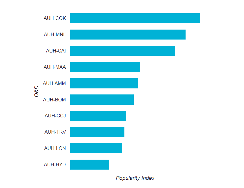 Source : Skyscanner Travel Insight data shows the most popular O&D routes from AUH measured by user click-through volume over the previous 12 month period to July 2017