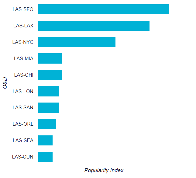 Source : Skyscanner Travel Insight data shows the most popular O&D routes from LAS measured by user click-through volume over the previous 12 month period to July 2017