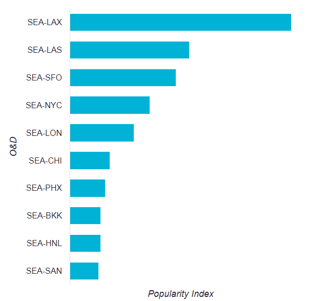 Source : Skyscanner Travel Insight data shows the most popular O&D routes from SEA measured by user click-through volume over the previous 12 month period to July 2017