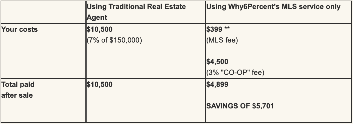 Comparing traditional model VS Flat Fee MLS
