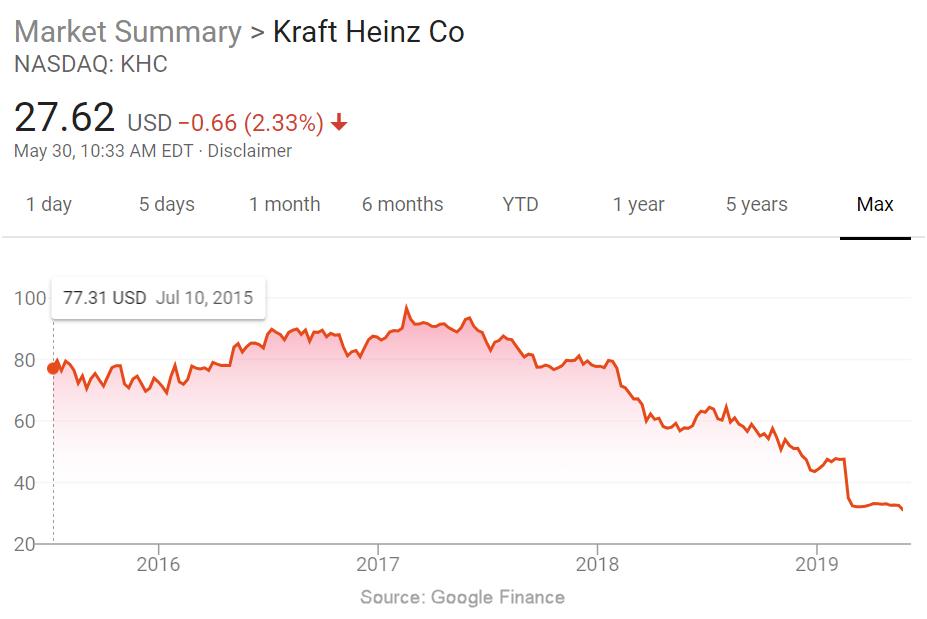 KraftHeinzStockPrice (1).png