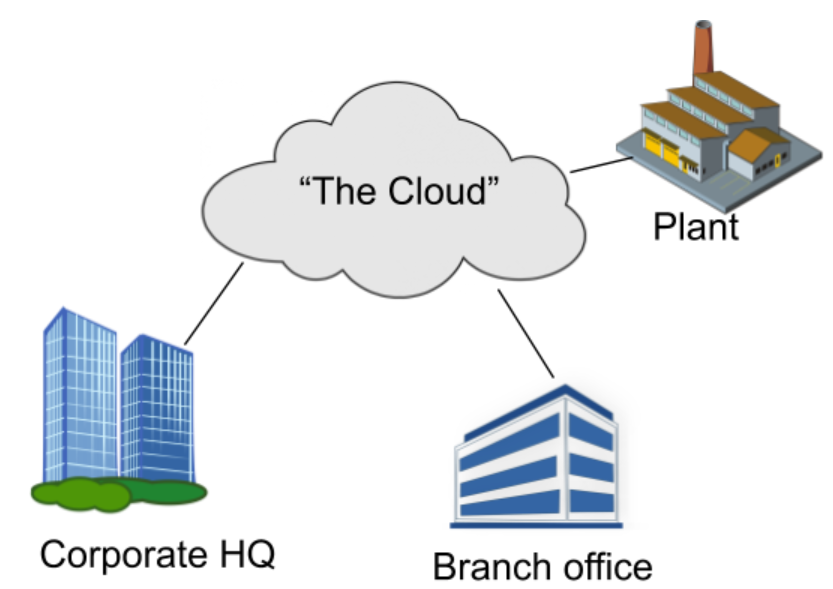 Diagram explaining what the cloud really is