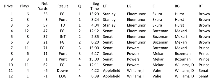 Here are the offensive linemen by series, something that often tells a story about the team's plans:
