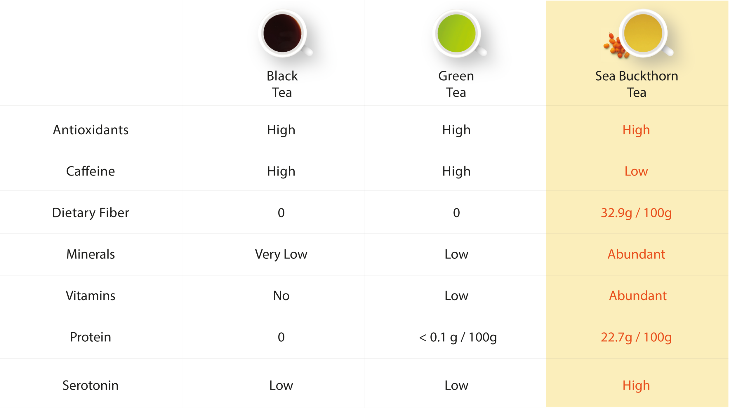 SeaBerry Tea Comparison High Res.png