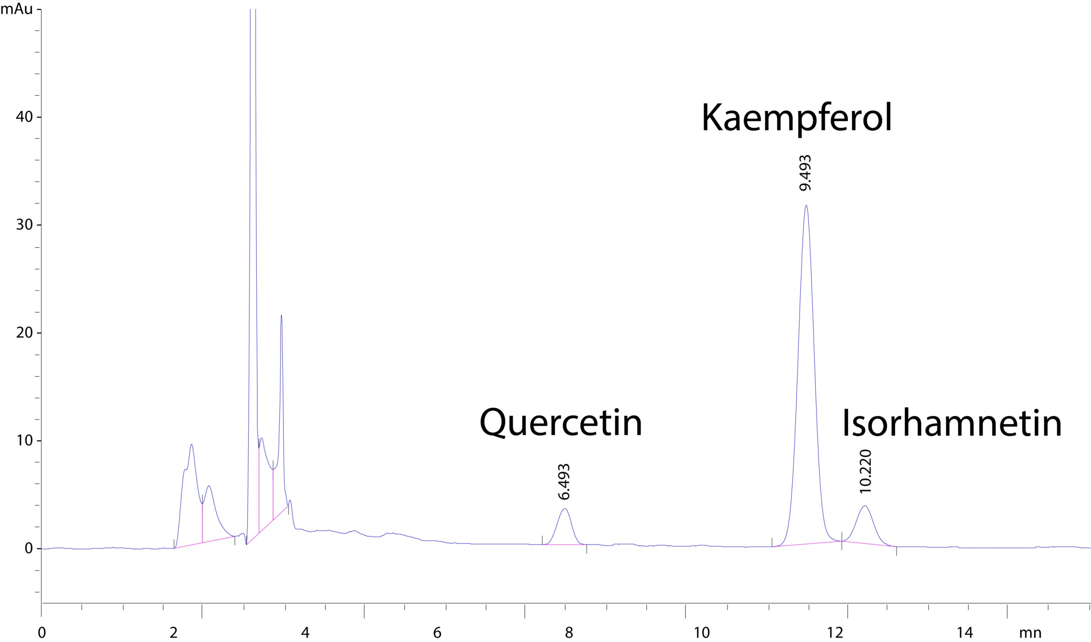 High Performance Liquid Chromatogram(HPLC) of CyanthOx™