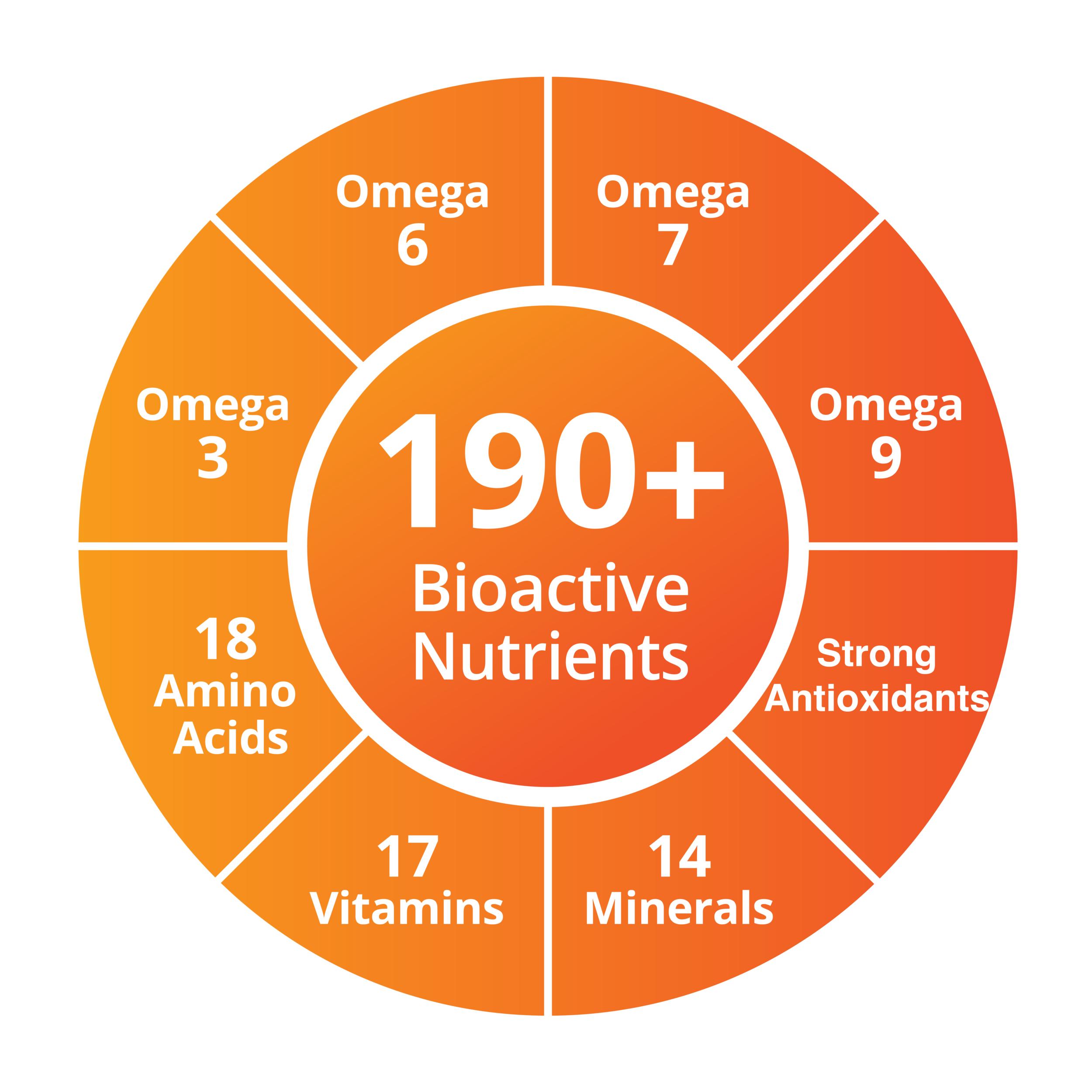 190+ Bioactives.png