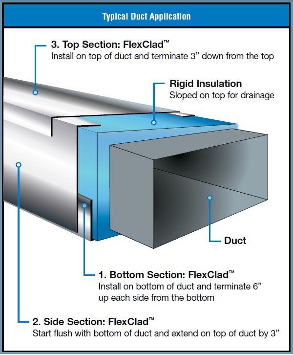 FlexClad Duct Appliation.png