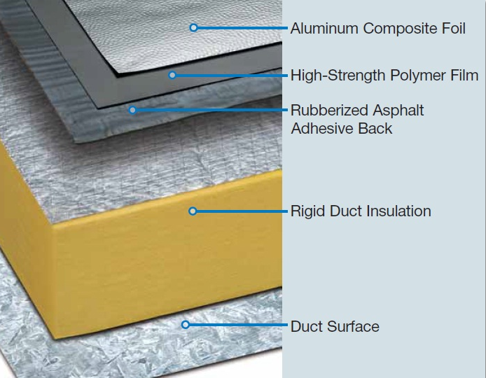 FlexClad has an innovative composition to make it extremely tough and tear-resistant to preserve the integrity of the insulation for longer service life.