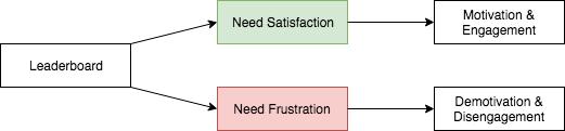 leaderboard_needs.png