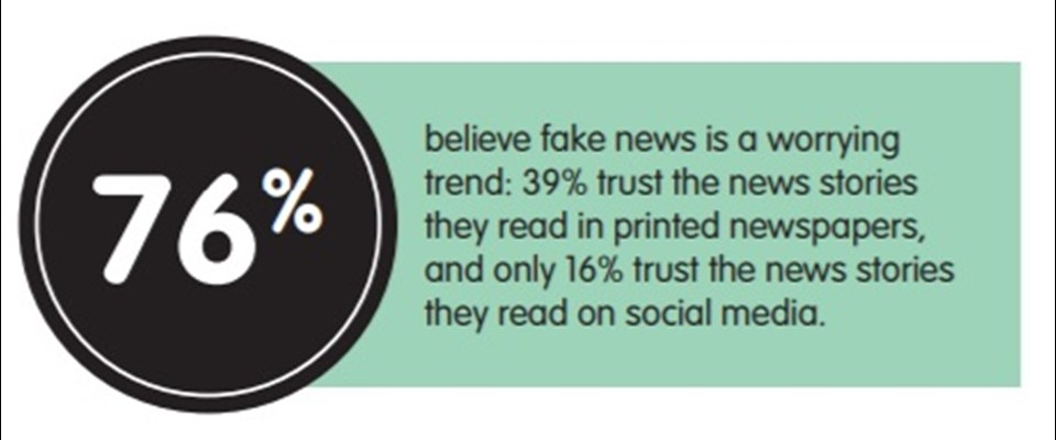 76% Believe Fake News is a worrying trend!