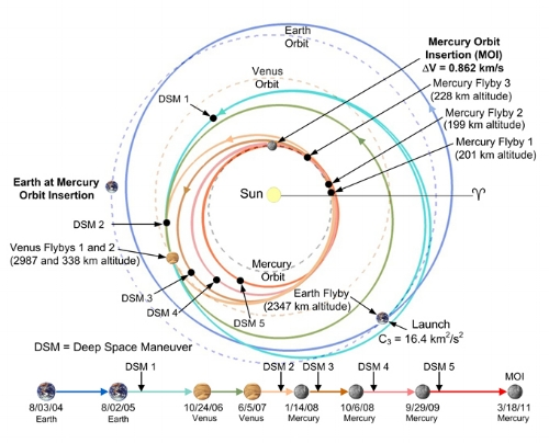 MESSENGER's complex trajectory to Mercury