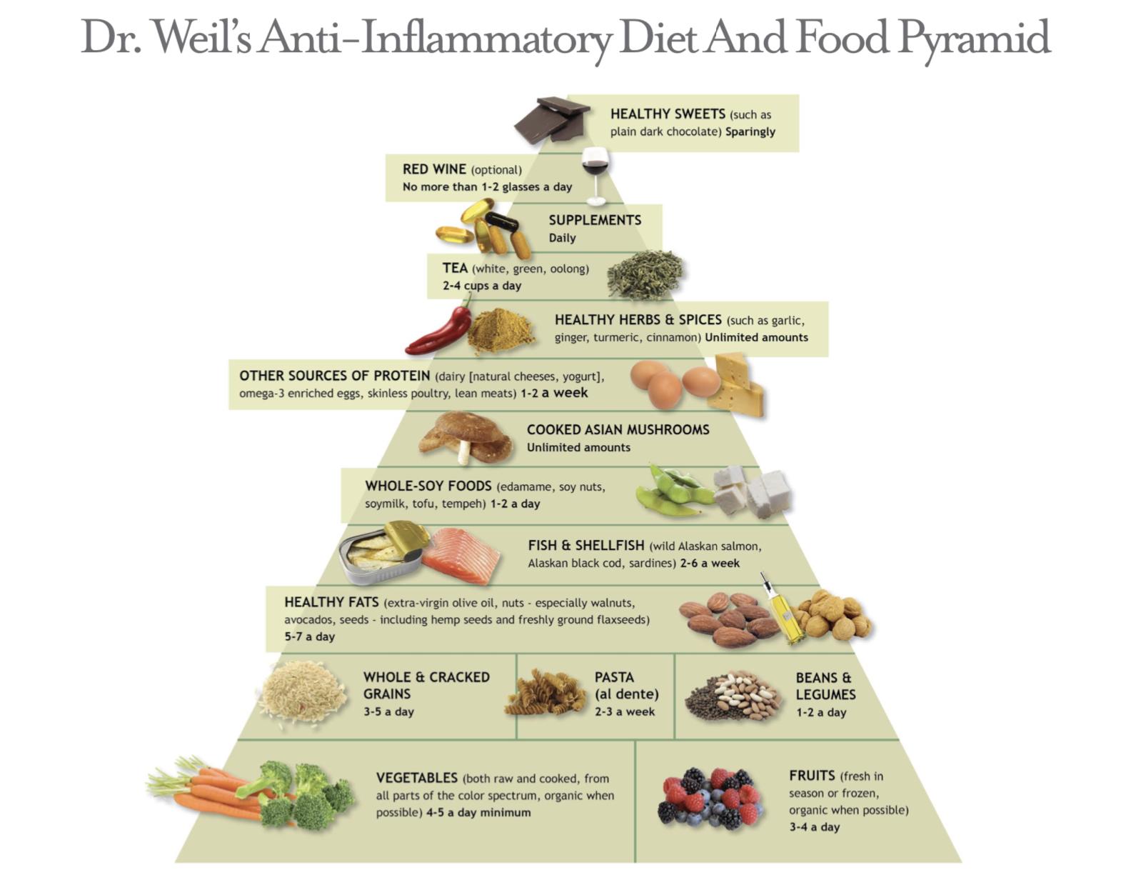 anti inflammatory diet why they work