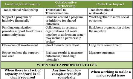 Partnership chart