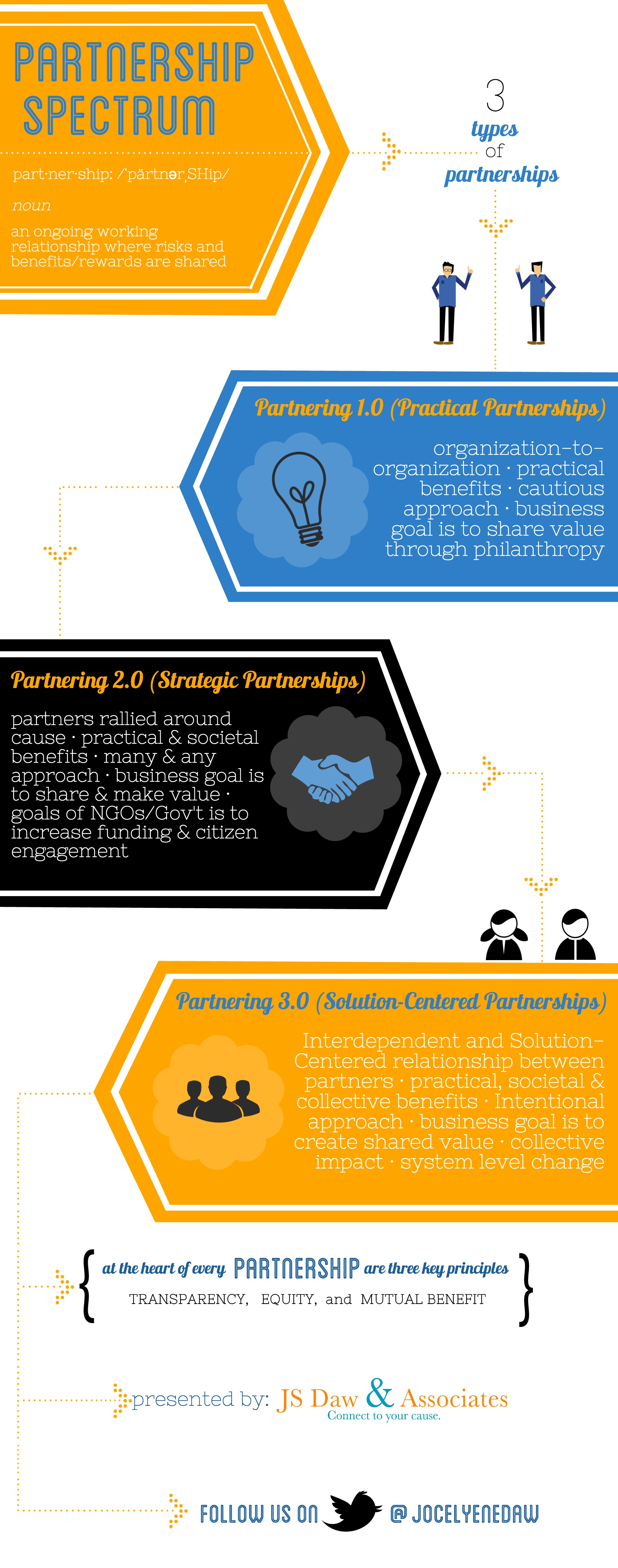 Partnership spectrum (2)