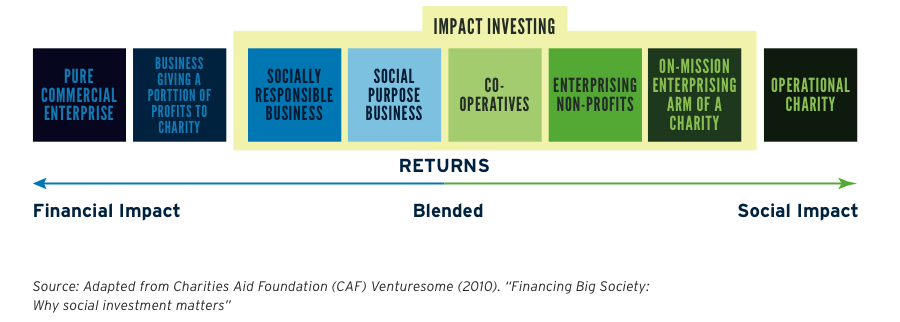 impact-investment-figure-one