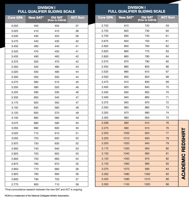 Divsion 1 Sliding Scale .jpg