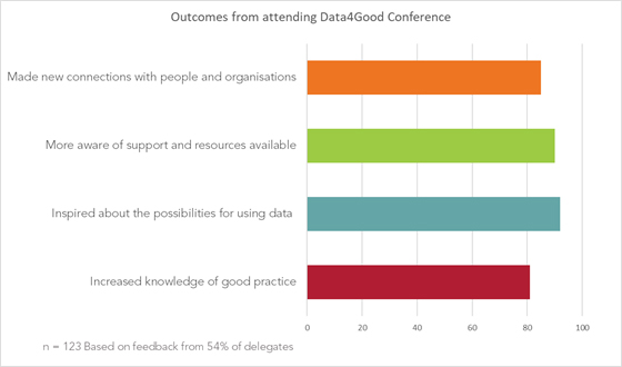 Outcomes-from-attanding-Data4Good-conference.jpg