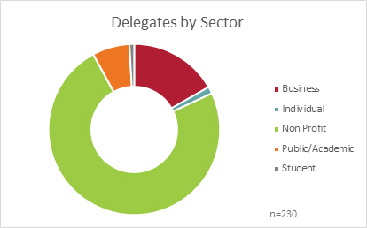 Data4Good Conference 2019 delegates-by-sector.jpg