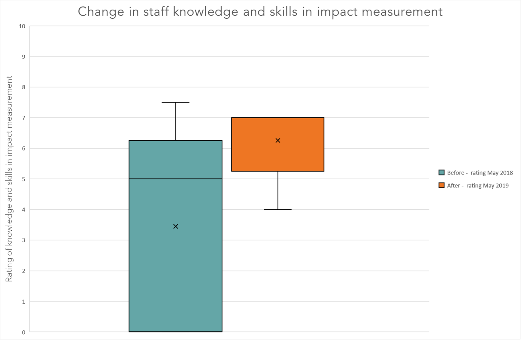 Boxplot chart showing how staff rated their knowledge and skills in impact measurement before and after Data Orchard's support. The coloured box represents the middle range of responses, the 'x' is the mean average, and the horizontal line is the median average response.