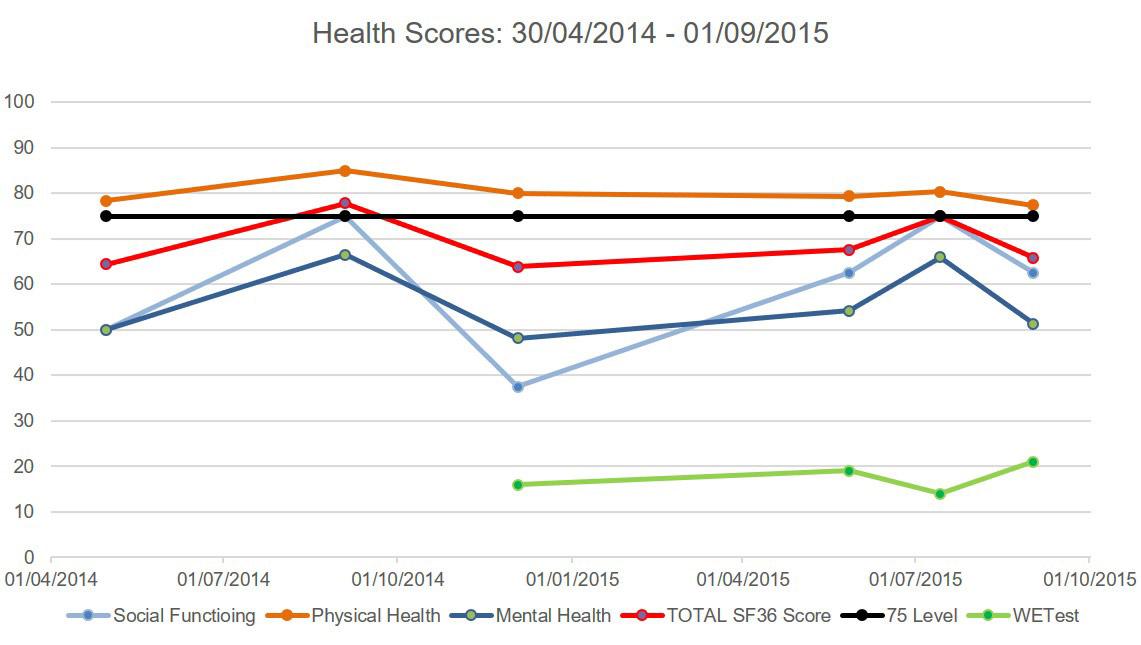 Monitoring wellbeing data using the Warwick Edinburgh Mental Well Being scale