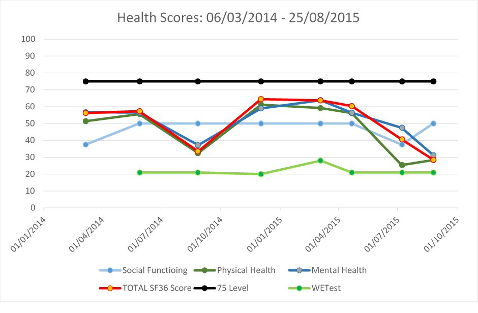 Monitoring wellbeing data using SF36 scores for social, physical and mental health