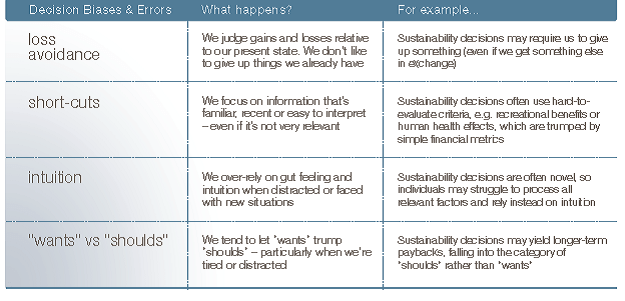 Table-Bias-and-Errors-in-Sustainability-Decision-Making-e1485280325120.png