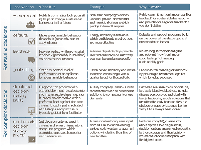 Table-Overview-of-Interventions-for-Routine-Complex-Decisions.png