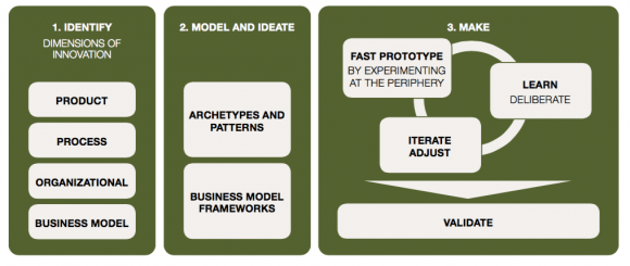 Business-Model-Thinking-Framework-580x245.png