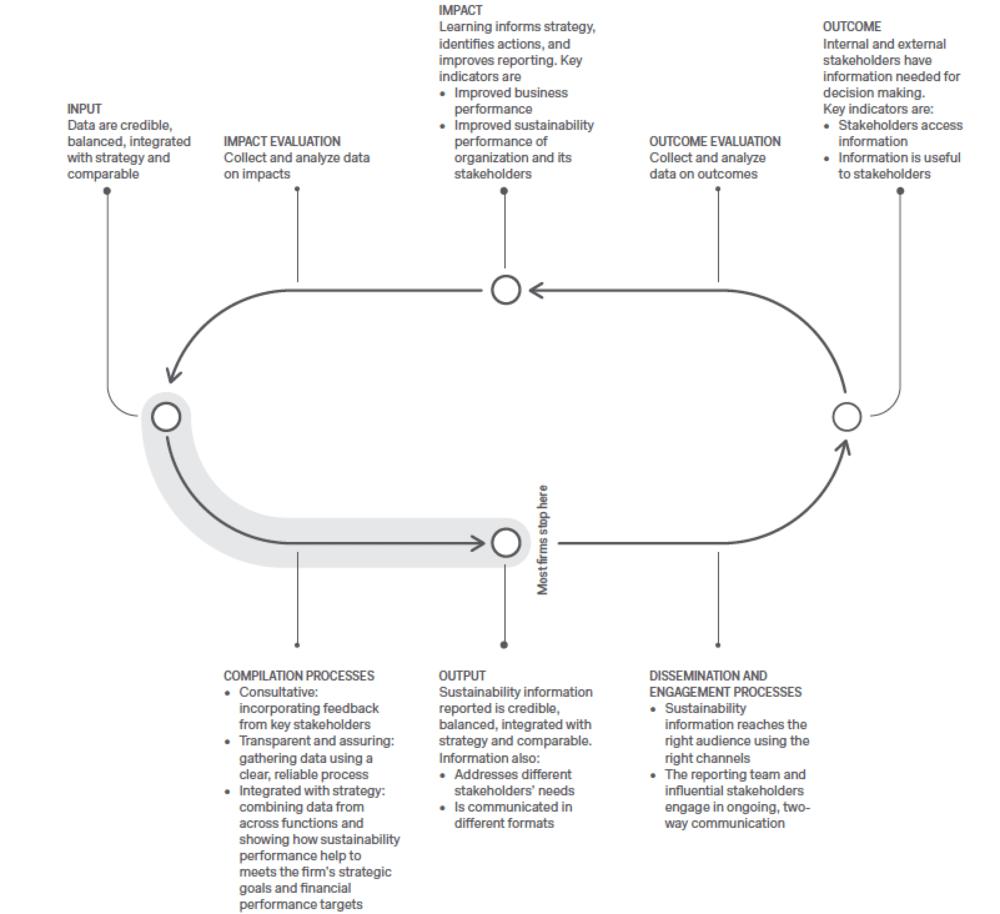 Figure 1. Effective Reporting Framework