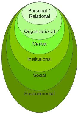 Figure 1: PROMISE framework